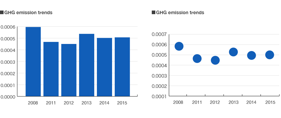 GHG reduction initiatives