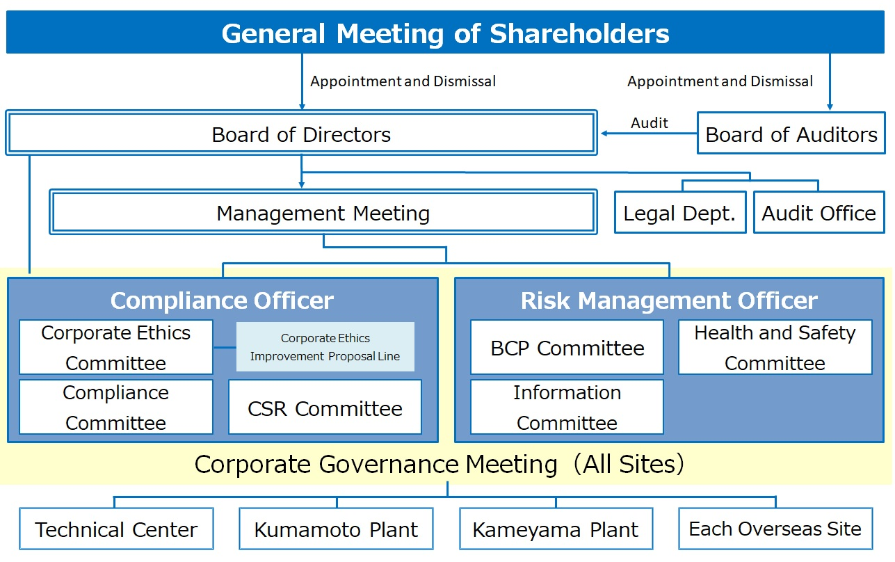 Toyodenso Corporate Governance Structure